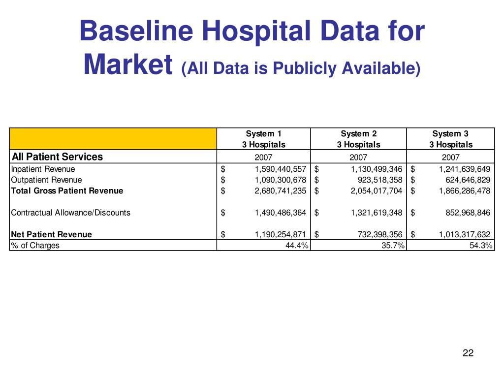Baseline Hospital Data for