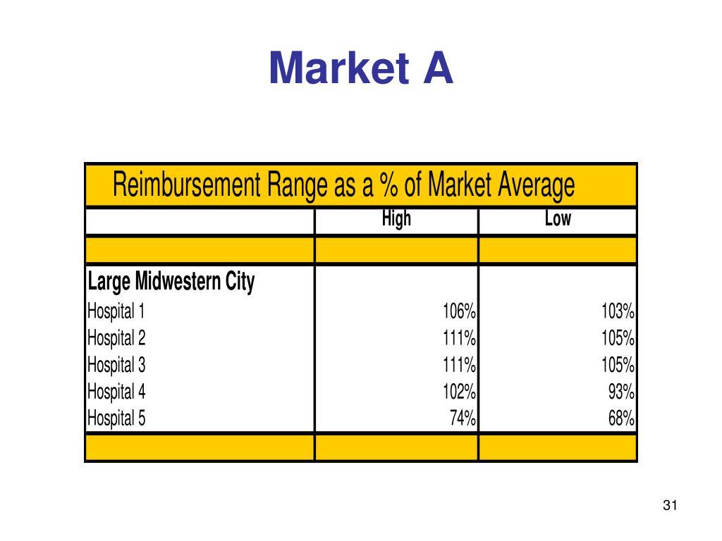 Market A
