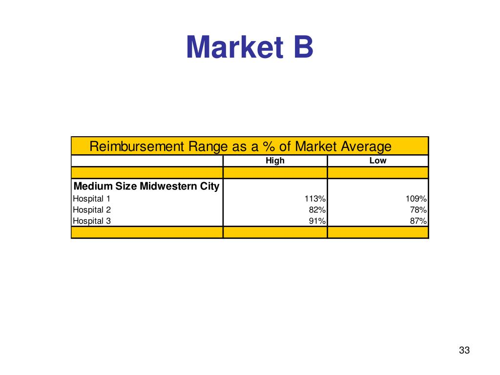 Market B
