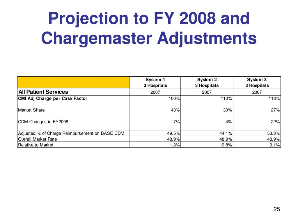 Projection to FY 2008 and Chargemaster Adjustments