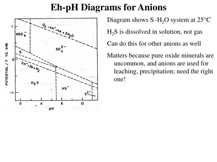 ppt - eh-ph diagrams powerpoint presentation - id:884932 ph orp diagram ph diagram r123 #8