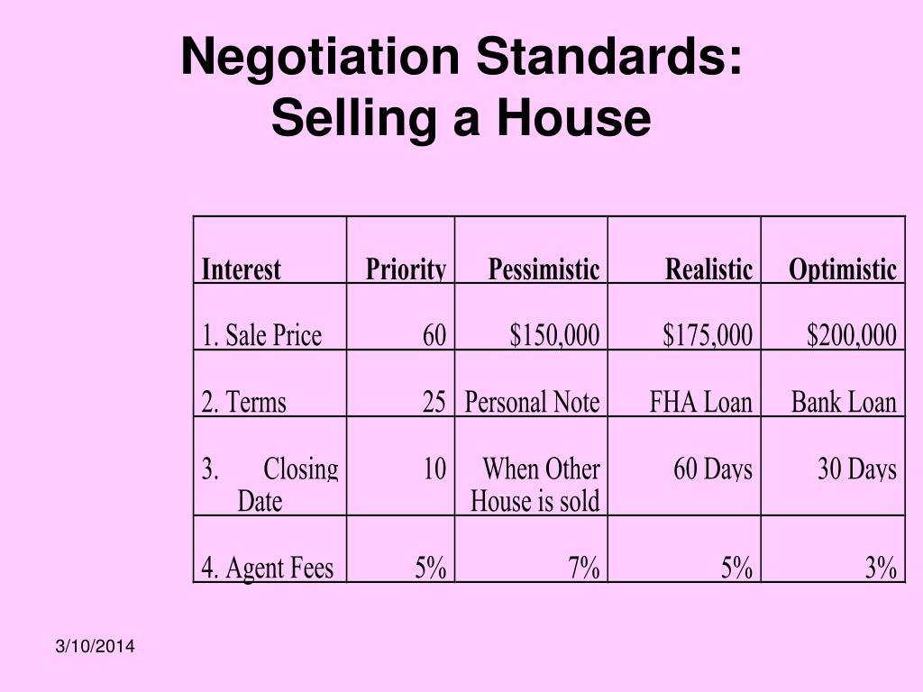 Negotiation Standards: