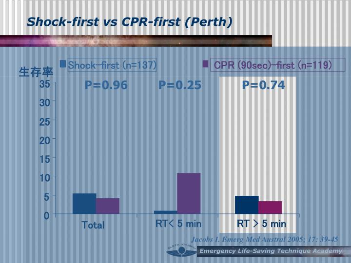 Shock-first vs CPR-first (Perth)