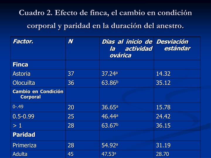 Cuadro 2. Efecto de finca, el cambio en condición corporal y paridad en la duración del anestro.
