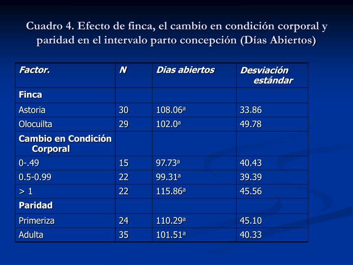 Cuadro 4. Efecto de finca, el cambio en condición corporal y paridad en el intervalo parto concepción (Días Abiertos)
