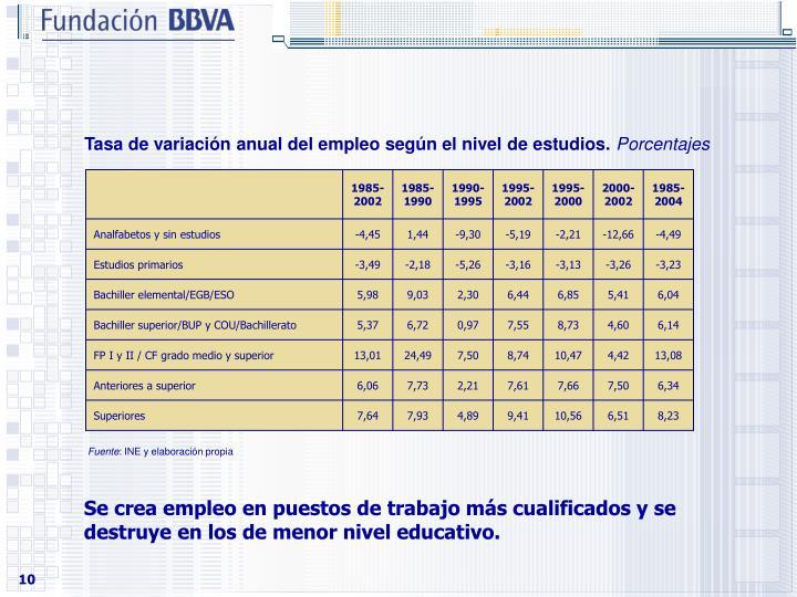 Tasa de variacin anual del empleo segn el nivel de estudios.