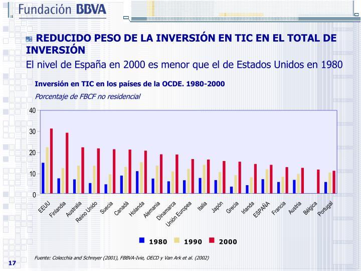 REDUCIDO PESO DE LA INVERSIN EN TIC EN EL TOTAL DE INVERSIN
