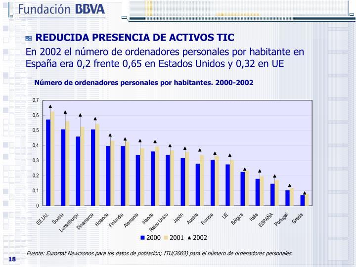 REDUCIDA PRESENCIA DE ACTIVOS TIC