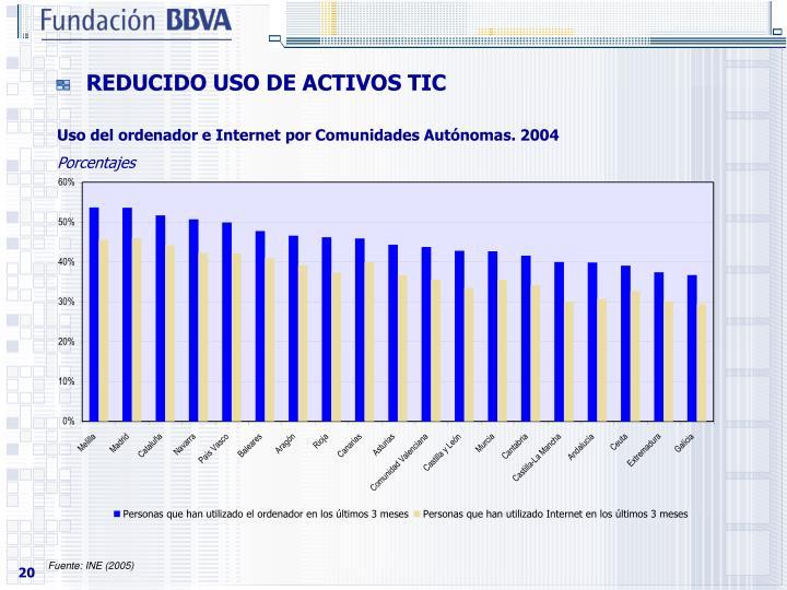 REDUCIDO USO DE ACTIVOS TIC