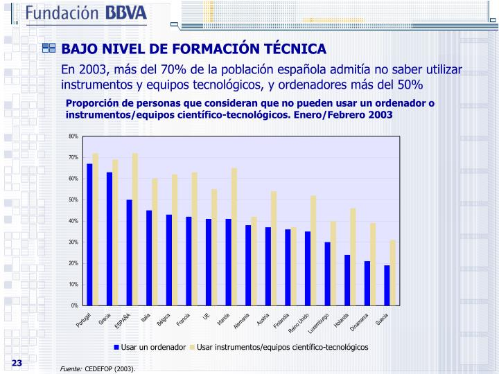 Proporcin de personas que consideran que no pueden usar un ordenador o instrumentos/equipos cientfico-tecnolgicos. Enero/Febrero 2003