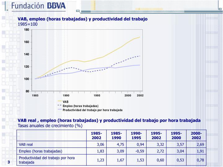 VAB, empleo (horas trabajadas) y productividad del trabajo