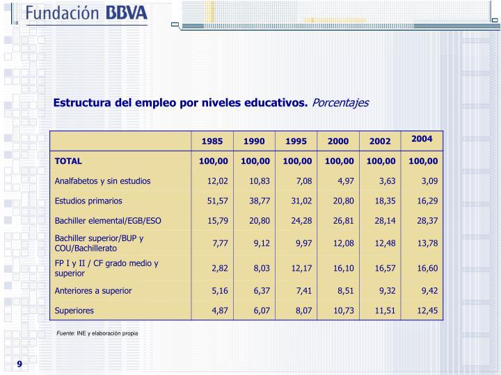 Estructura del empleo por niveles educativos.