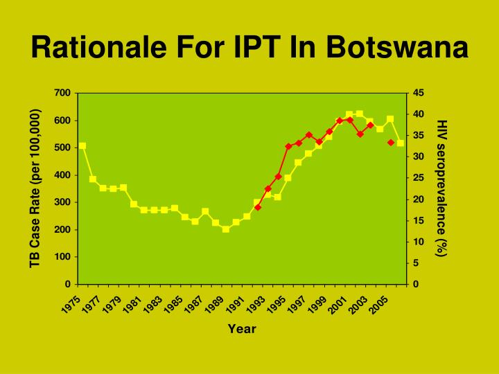 Rationale For IPT In Botswana