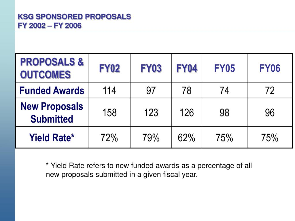 KSG SPONSORED PROPOSALS