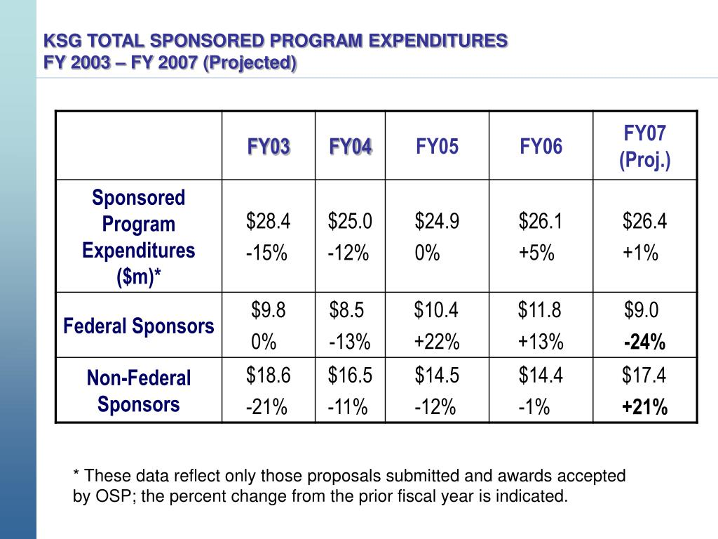 KSG TOTAL SPONSORED PROGRAM EXPENDITURES