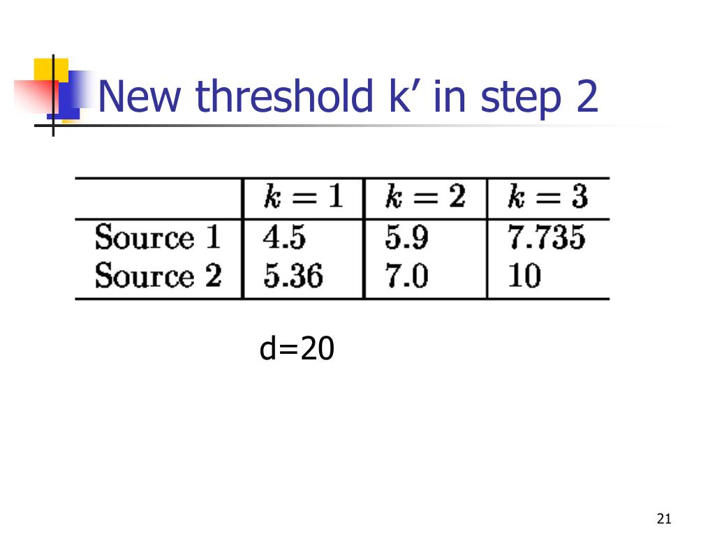 New threshold k' in step 2