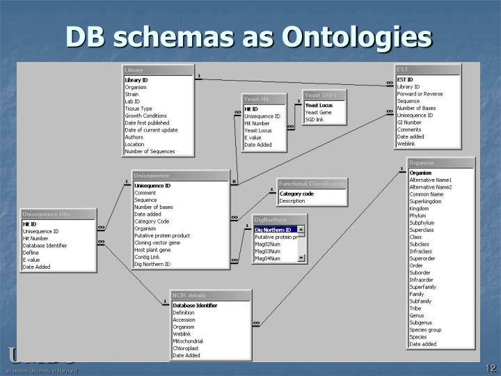 DB schemas as Ontologies