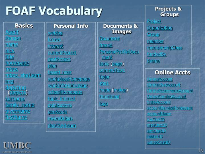 FOAF Vocabulary