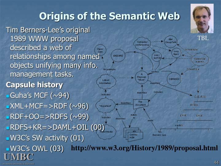 Origins of the Semantic Web