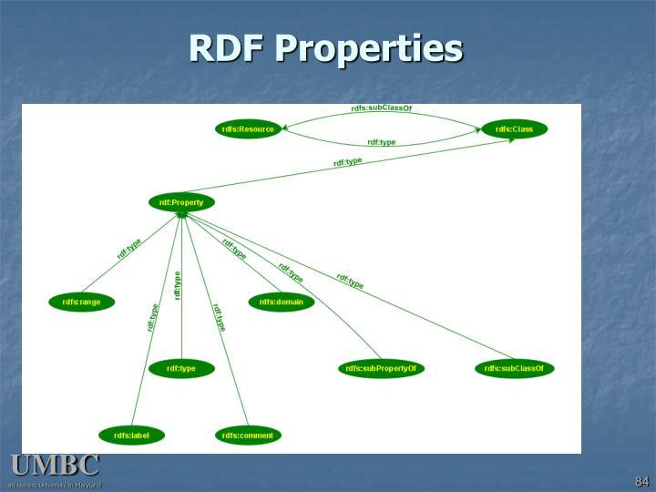 RDF Properties