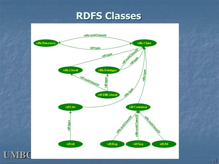 RDFS Classes