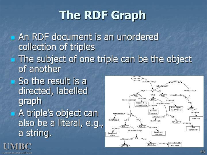 The RDF Graph