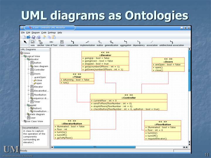 UML diagrams as Ontologies