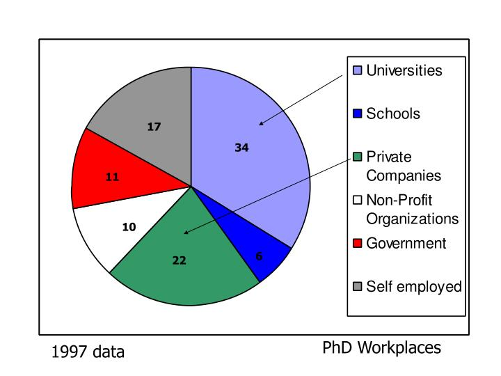 Phd workplaces