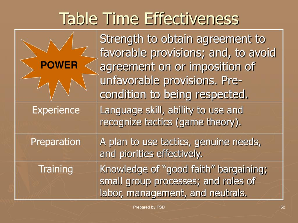 Table Time Effectiveness