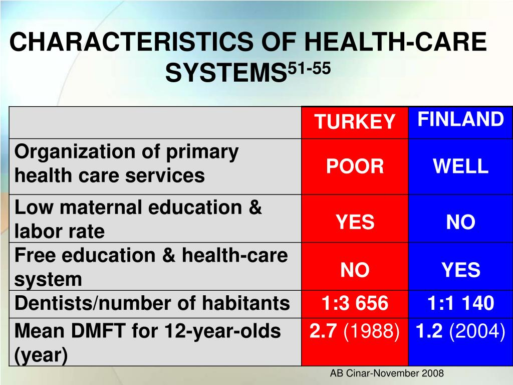 CHARACTERISTICS OF HEALTH-CARE SYSTEMS