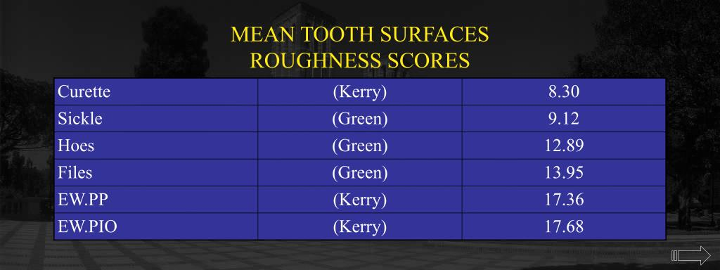 MEAN TOOTH SURFACES