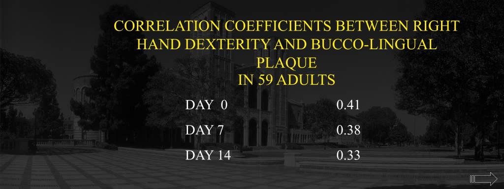 CORRELATION COEFFICIENTS BETWEEN RIGHT HAND DEXTERITY AND BUCCO-LINGUAL PLAQUE