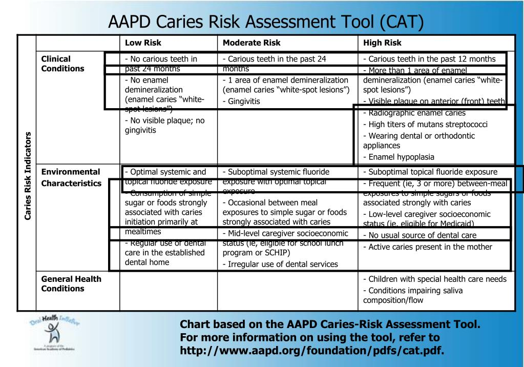 AAPD Caries Risk Assessment Tool (CAT)
