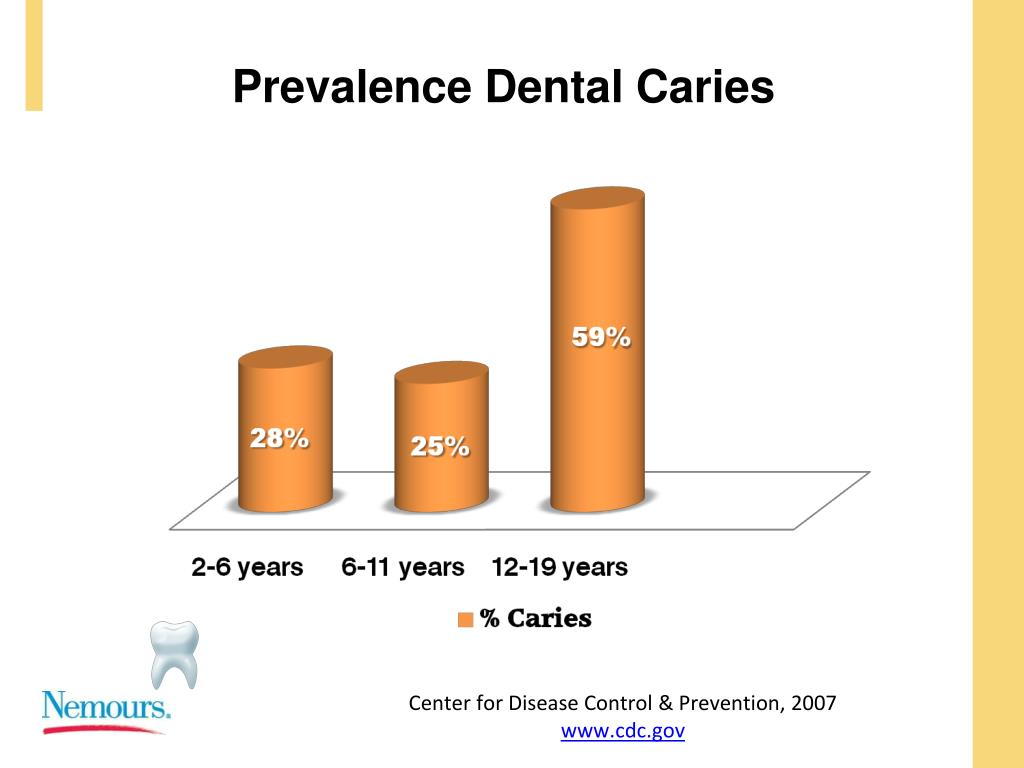 Prevalence Dental Caries
