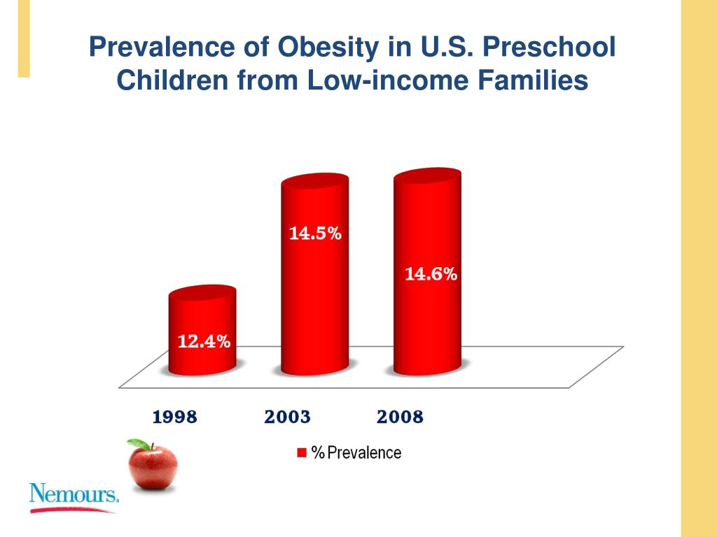 Prevalence of Obesity in U.S. Preschool Children from Low-income Families
