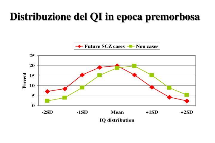 Distribuzione del QI in epoca premorbosa