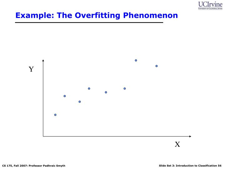 Example: The Overfitting Phenomenon