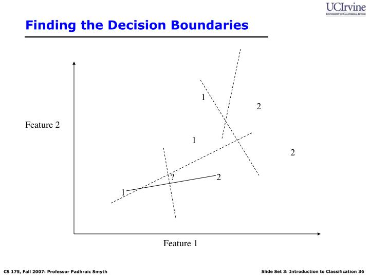 Finding the Decision Boundaries
