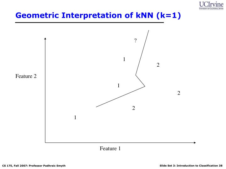 Geometric Interpretation of kNN (k=1)
