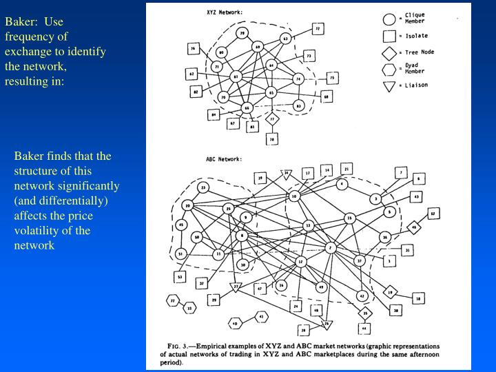 Baker:  Use frequency of exchange to identify the network, resulting in: