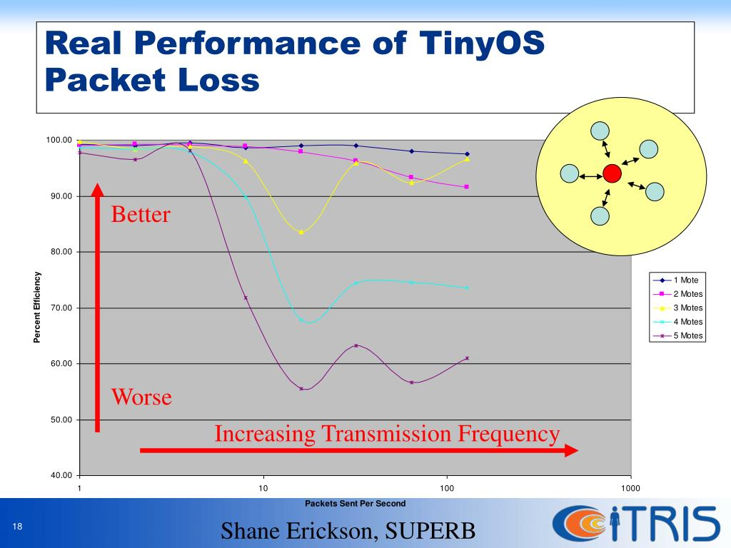 Real Performance of TinyOS