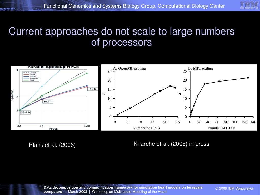 Current approaches do not scale to large numbers of processors
