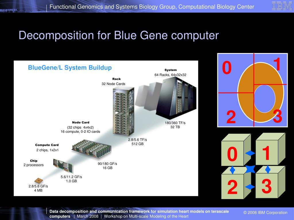 Decomposition for Blue Gene computer