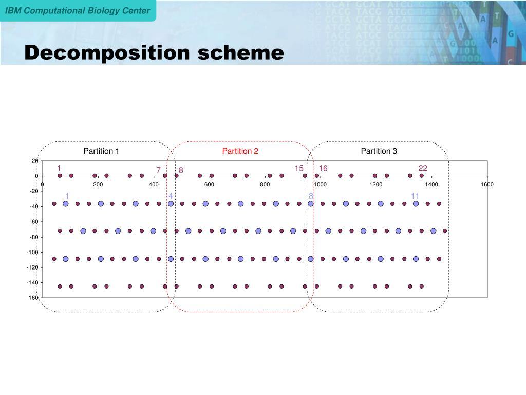 Decomposition scheme