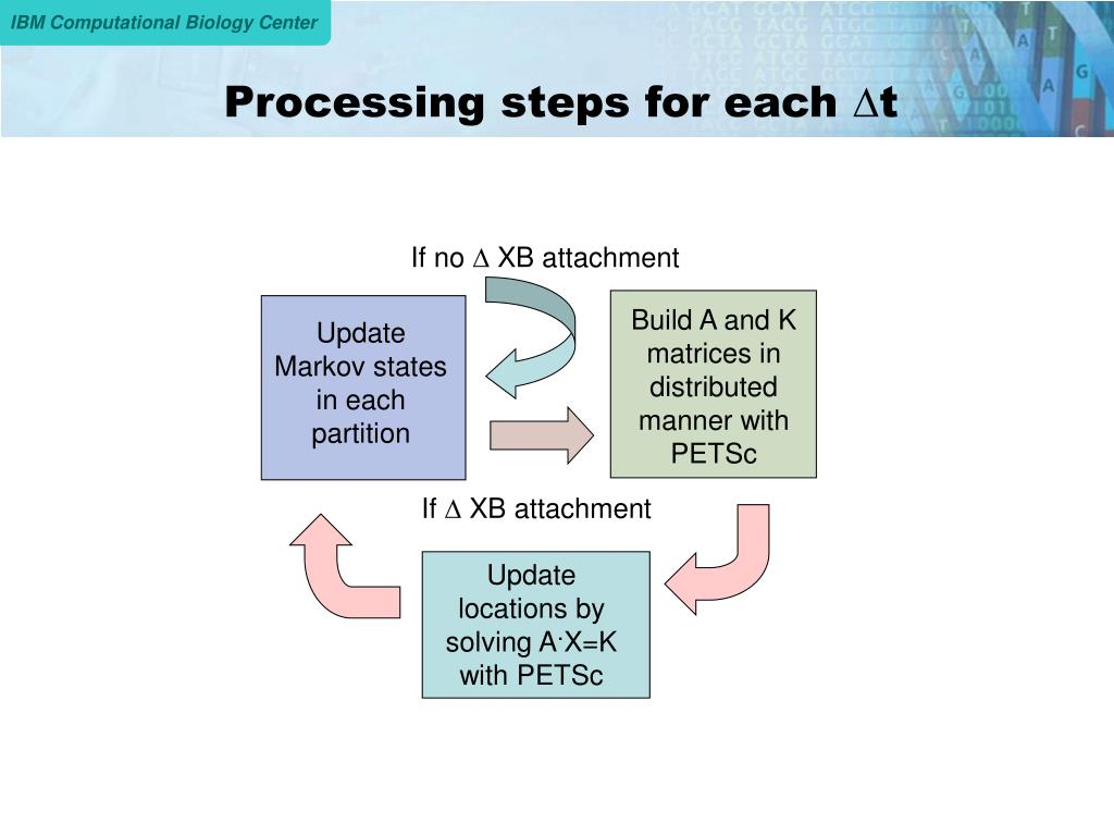 Processing steps for each