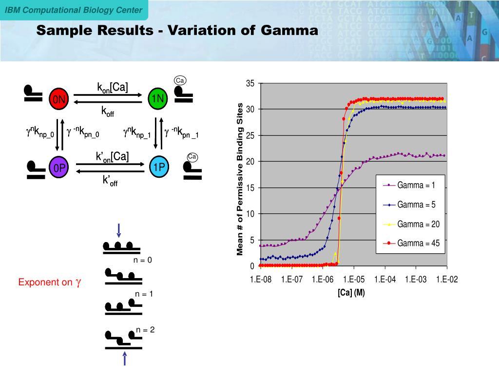 Sample Results - Variation of Gamma