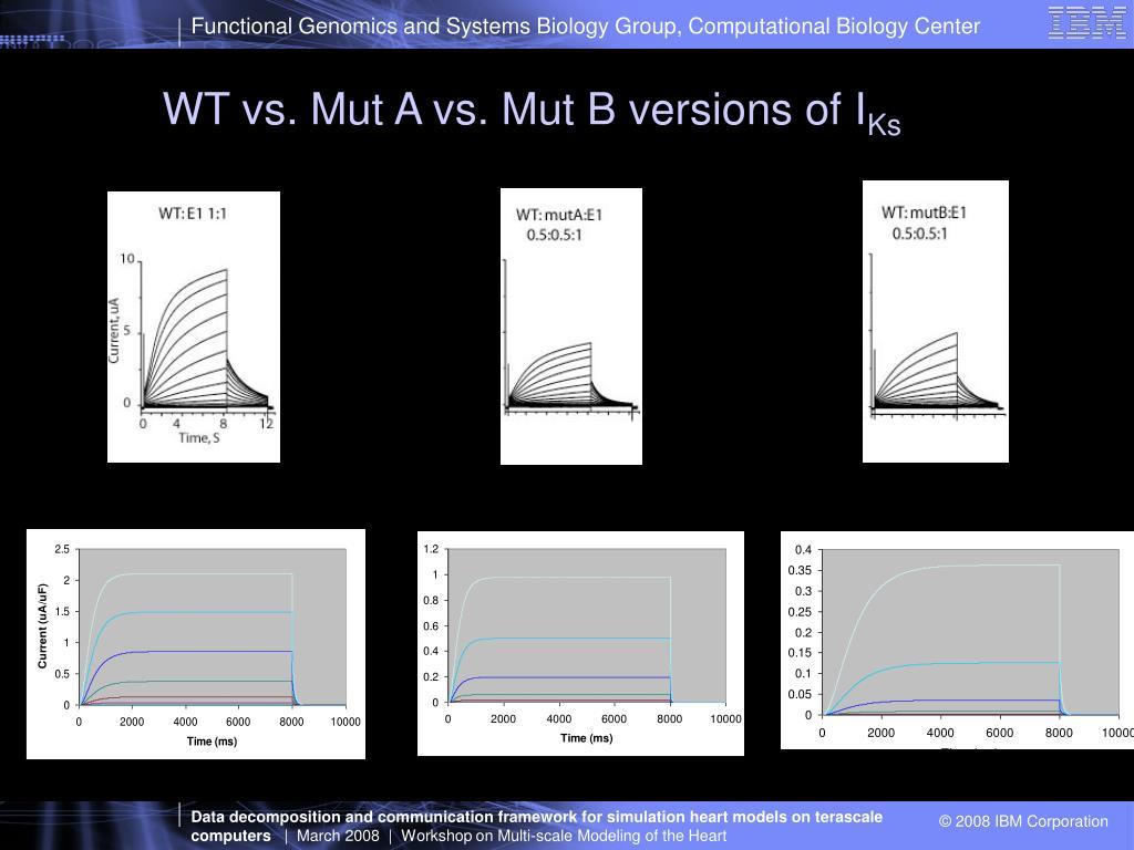 WT vs. Mut A vs. Mut B versions of I