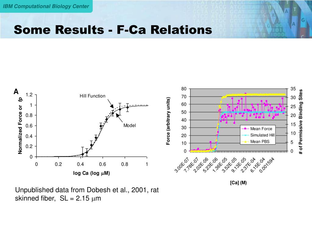 Some Results - F-Ca Relations