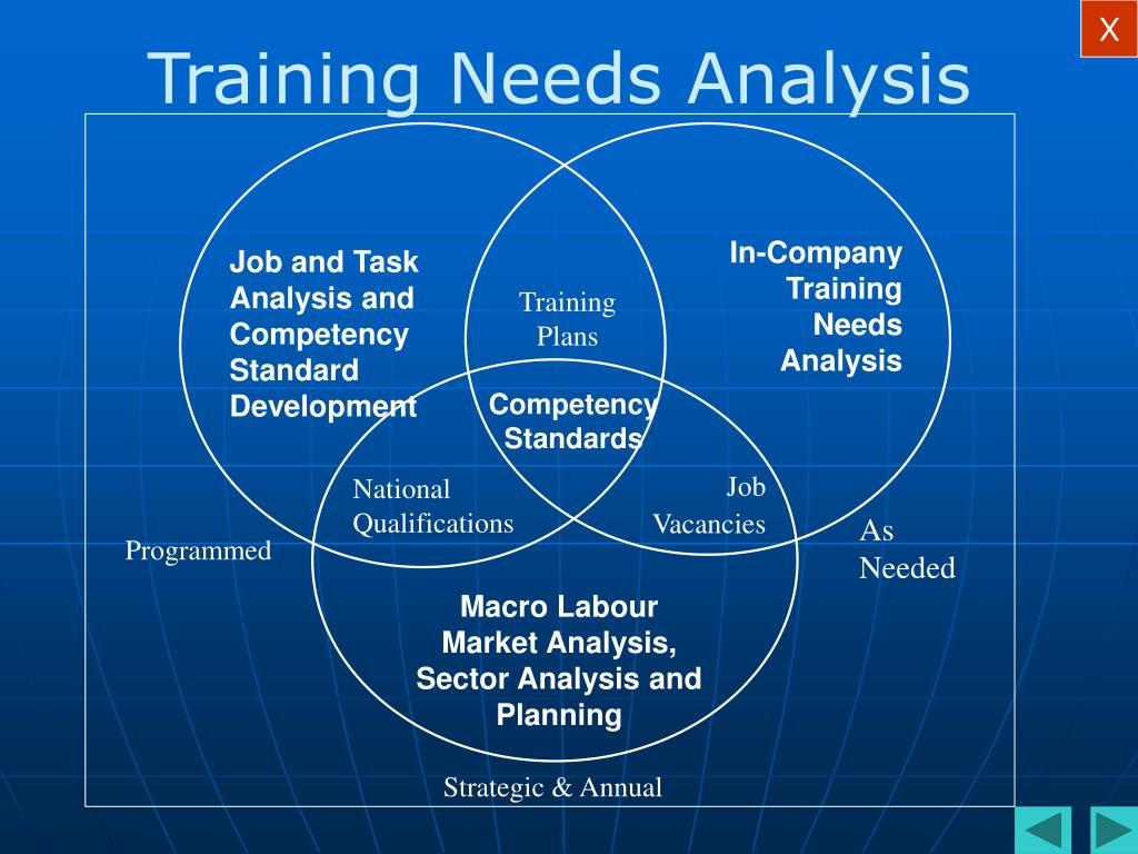 Job and Task Analysis and Competency Standard Development