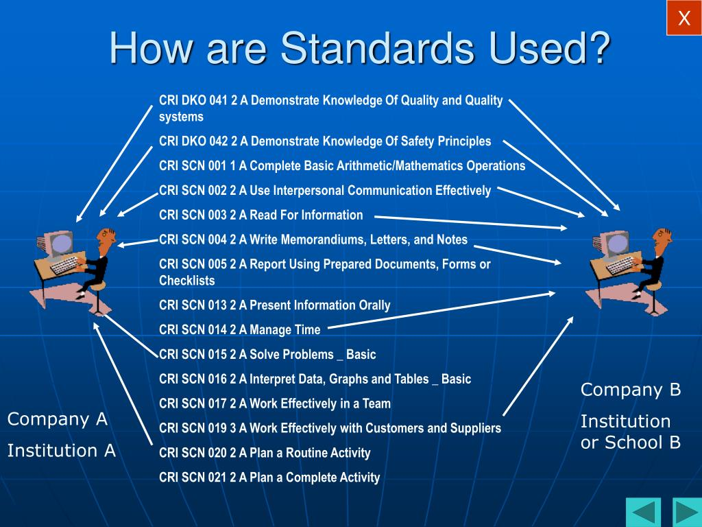 How are Standards Used?